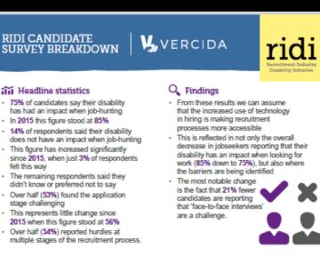 RIDI Candidate Survey image